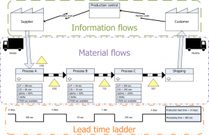 Value-Stream-Map-Parts-Example-Lead-Time-flowchart