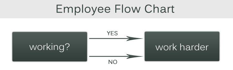 work-harder-employee-flowchart-humor