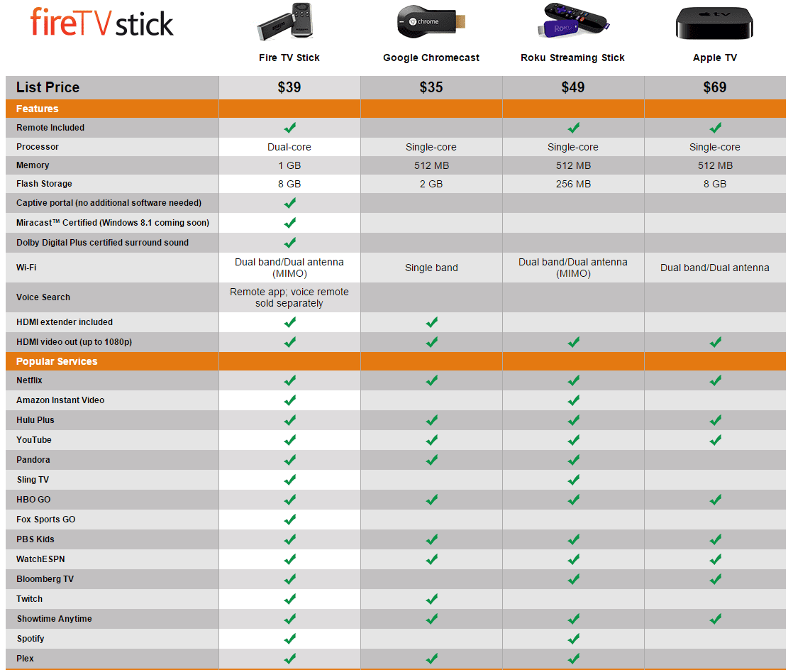 Streaming-Devices-Comparison-Matrix-Table-Apple-Tv-Roku-Chromecast-Amazon-Fire-Tv-Stick-Prices-Features-Overview