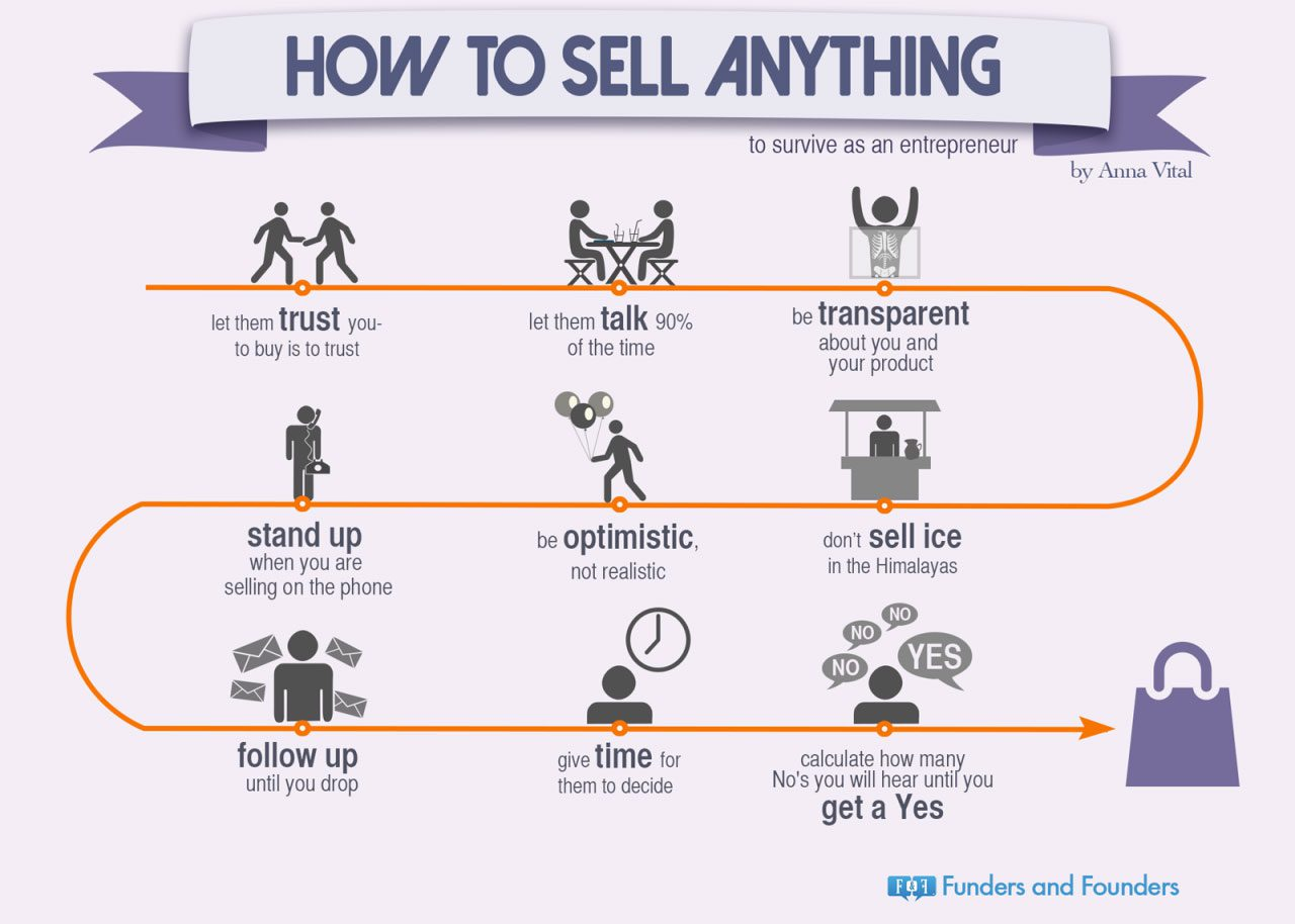how-to-sell-anything-chart