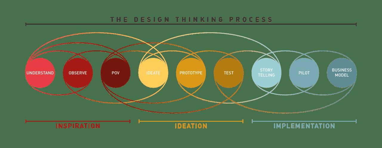 design-thinking-IDEO_process