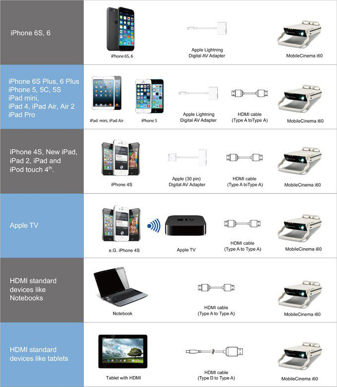 MobileCinema-i60_connect