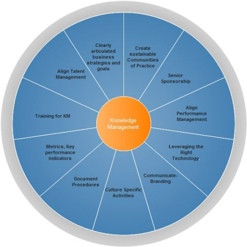 knowledge-management-system