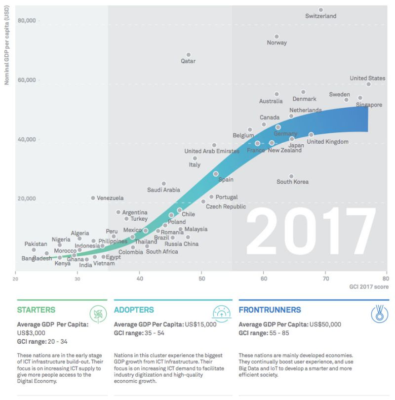 huawei-global-connectivity-index-2