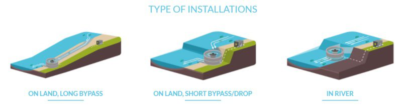 Turbulent Hydro Examples River Power Generation Installation Types
