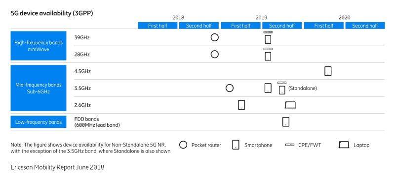 Ericsson 5G device availability