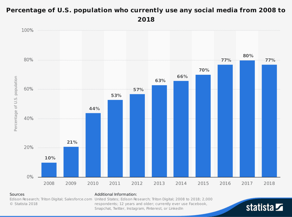Source: Percentage of U.S. population with a social media profile from 2008 to 2018