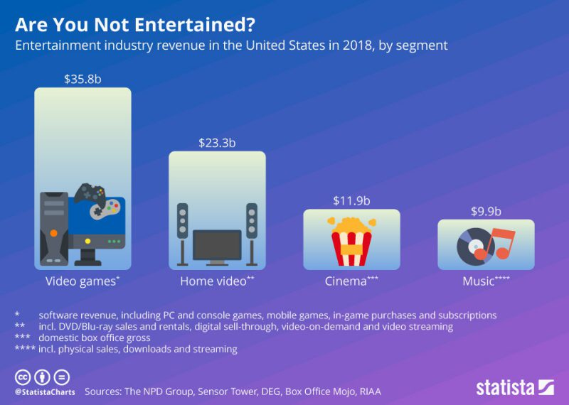 Are you not entertained statista infographic video games home video cinema music revenue statistics graph data overview report npd sensor tower deg office mojo riaa