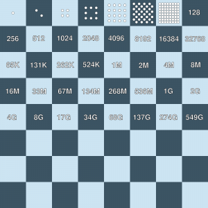An_illustration_of_Ray_Kurzweil_second_half_of_the_chessboard_principle-min