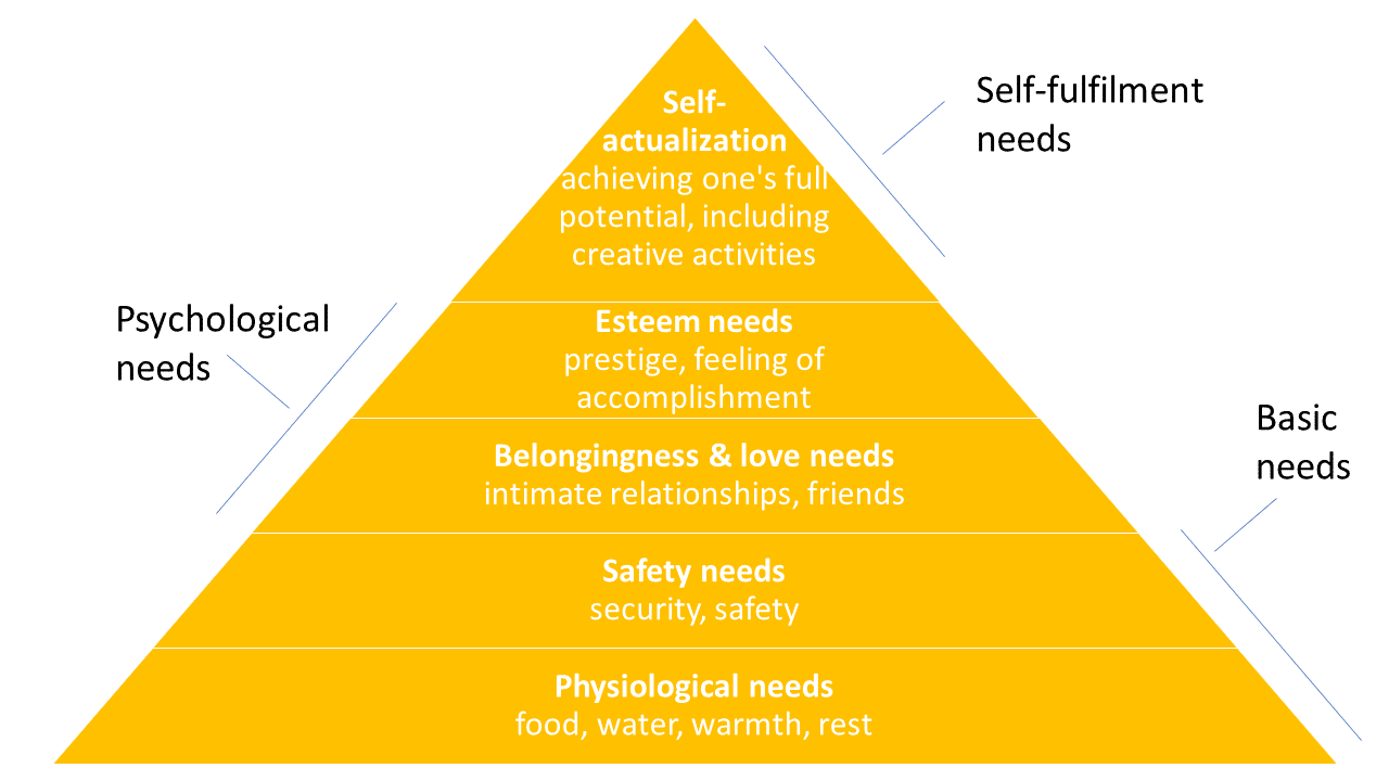 Maslows Hierarchy Of Needs TechAcute UBI Article Graphic