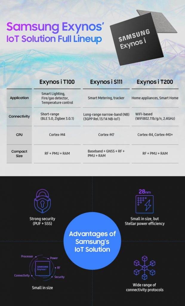 Samsung-Exynos-IoT-Solution-Full-lineup_FF-ExynosExynos i S111Exynos i T100Exynos i T200Internet of ThingsIoTSamsung ExynosSamsung Semiconductor Solutions