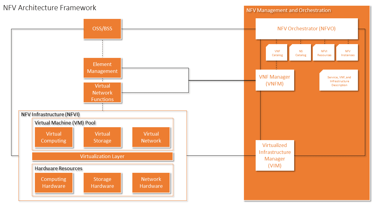 NFV Architecture Framework ETSI Ericsson SDN NFVI Overview Infrastructure Technical Drawing